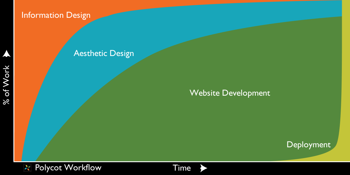 Polycot Workflow graph shows %of work for different stages as the time of the project progresses. Light Information design at first, then adding light aesthetic design, then website development increases and still includes design, ending with deployment, which still has some design and development included.