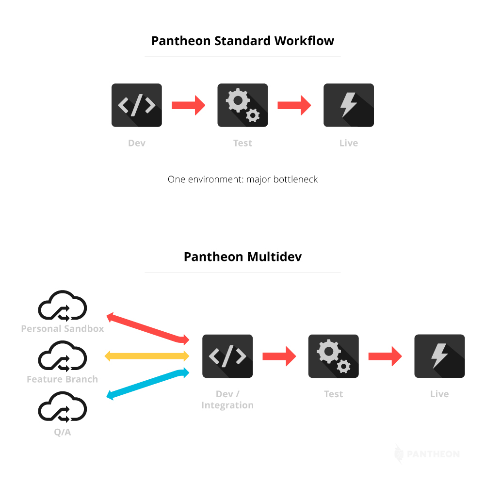 Pantheon Multidev Workflow
