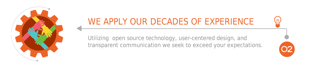 We Apply Our Decades Of Experience: Utilizing open source technology, user centered design, and transparent communication we seek to exceed your expectations.